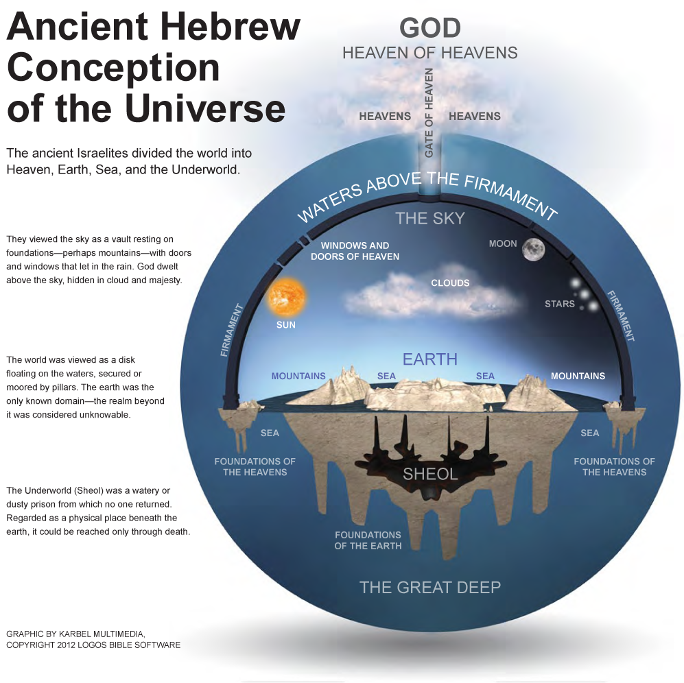 Image result for Ancient near eastern flat earth